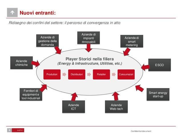 Confidential document Nuovi entranti: Ridisegno dei confini del settore: il percorso di convergenza in atto Player Storici...