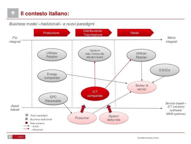 Confidential document Il contesto italiano: Business model «tradizionali» e nuovi paradigmi Produzione Distribuzione/ Tras...