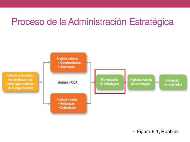 Proceso de la Administración Estratégica • Figura 9-1, Robbins