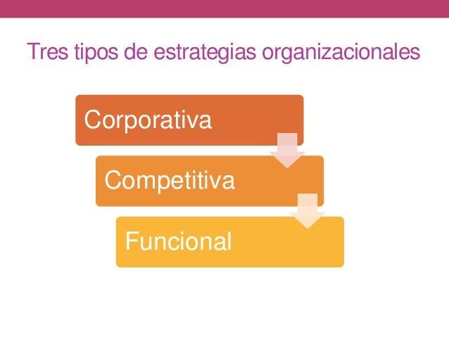 Tres tipos de estrategias organizacionales Corporativa Competitiva Funcional