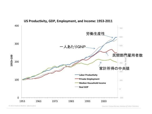 労働生産性 一人あたりGNP 民間部門雇用者数 家計所得の中央値