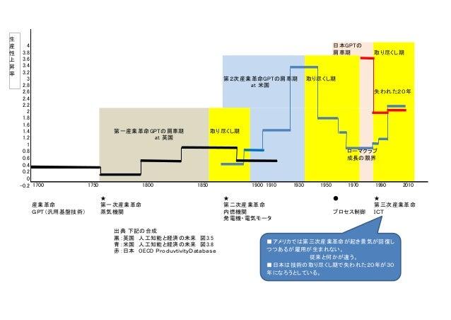 4 日本GPTの 3.8 肩車期 取り尽くし期 3.6 3.4 3.2 3 第2次産業革命GPTの肩車期 取り尽くし期 2.8 at 米国 2.6 失われた20年 2.4 2.2 2 1.8 1.6 1.4 第一産業革命GPTの肩車期 取り尽く...