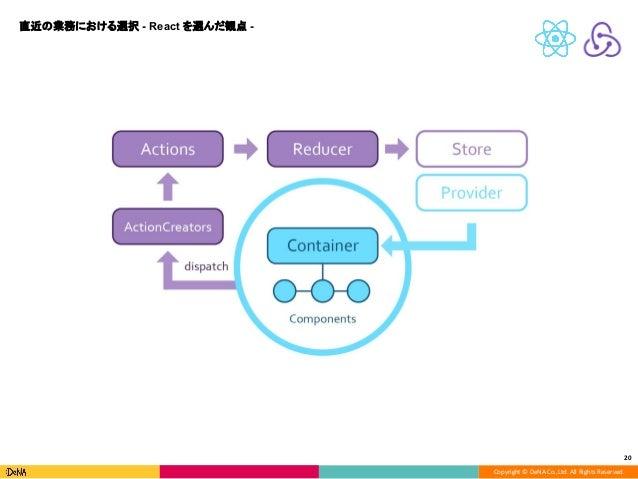 Copyright © DeNA Co.,Ltd. All Rights Reserved. 20 直近の業務における選択 - React を選んだ観点 -
