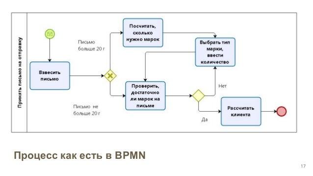 Процесс как есть в BPMN 17