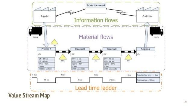 Value Stream Map 21