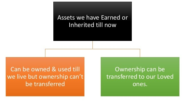Assets we have Earned or Inherited till now Can be owned & used till we live but ownership can't be transferred Ownership ...