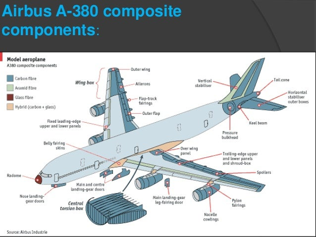 Composite Materials Used in Aerospace Industry
