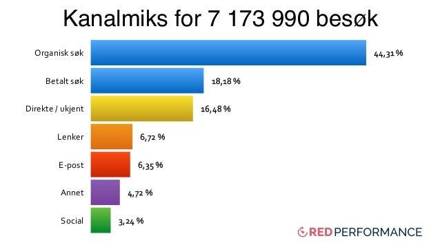 Organisksøk Betaltsøk Direkte/ukjent Lenker E-post Annet Social 3,24% 4,72% 6,35% 6,72% 16,48...