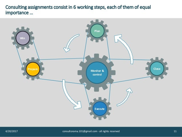 consulting assignments 上领英,在全球领先职业社交平台查看consulting assignments的职业档案。consulting的职业档案列出了 1 个职位。查看consulting的完整.