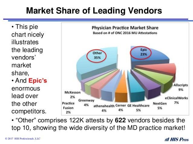 Emr market penetration