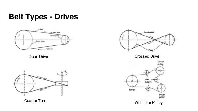 1.introduction to flexible drives & belts