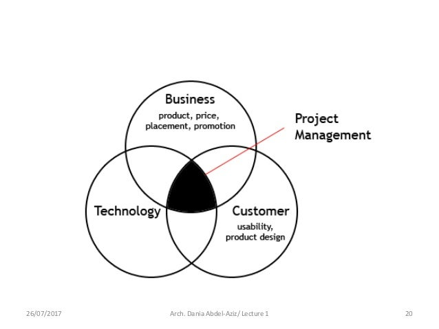 Lecture 1. general introduction to project management