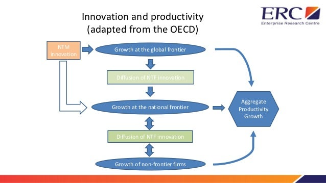 Driving Innovation,driving growth  Slide 3