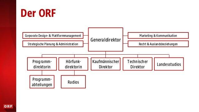 Der ORF Generaldirektor Programm- direktorin Hörfunk- direktorin Kaufmännischer Direktor Technischer Direktor Programm- ab...