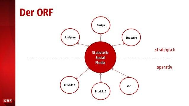 Der ORF Stabstelle Social Media Produkt 1 Produkt 2 etc. Analysen Design Strategie strategisch operativ