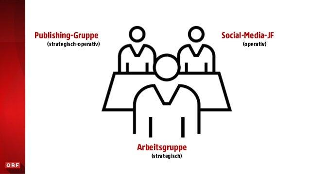 Arbeitsgruppe (strategisch) Publishing-Gruppe (strategisch-operativ) Social-Media-JF (operativ)