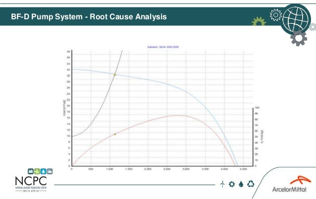 BF-D Pump System - Root Cause Analysis