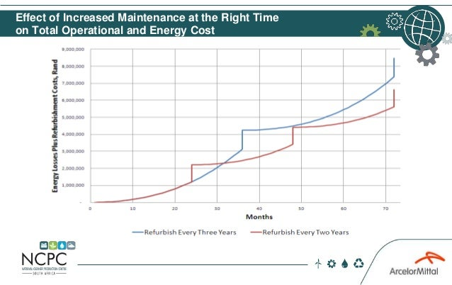 Effect of Increased Maintenance at the Right Time on Total Operational and Energy Cost