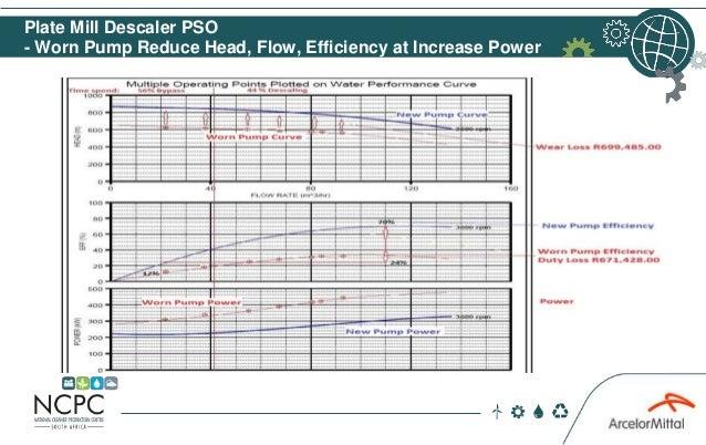 Plate Mill Descaler PSO - Worn Pump Reduce Head, Flow, Efficiency at Increase Power