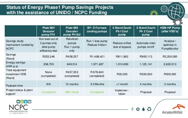 Status of Energy Phase1 Pump Savings Projects with the assistance of UNIDO / NCPC Funding Plate Mill Descaler pump Ph1 Pla...