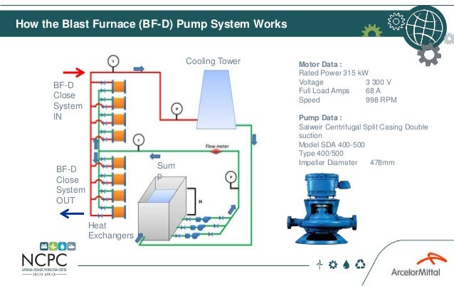 How the Blast Furnace (BF-D) Pump System Works Motor Data : Rated Power 315 kW Voltage 3 300 V Full Load Amps 68 A Speed 9...