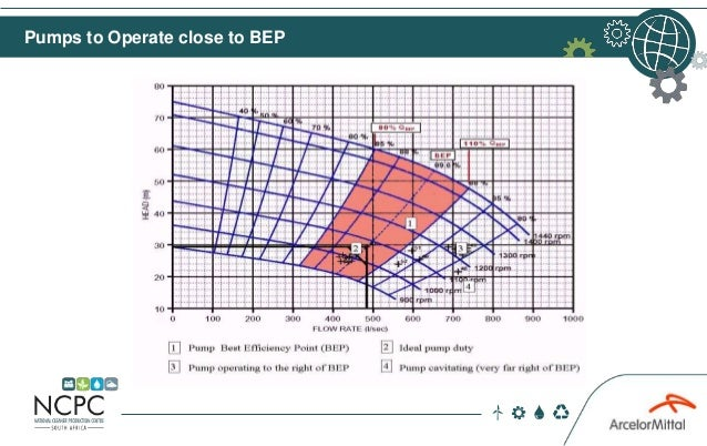 Pumps to Operate close to BEP