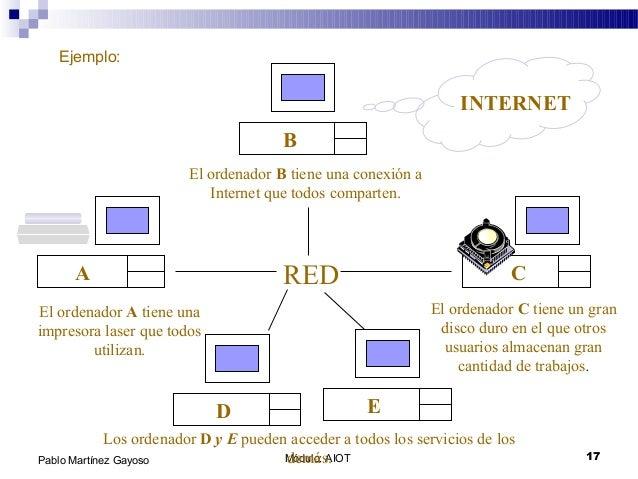 Módulo: AIOT 17Pablo Martínez Gayoso A B D C El ordenador B tiene una conexión a Internet que todos comparten. El ordenado...