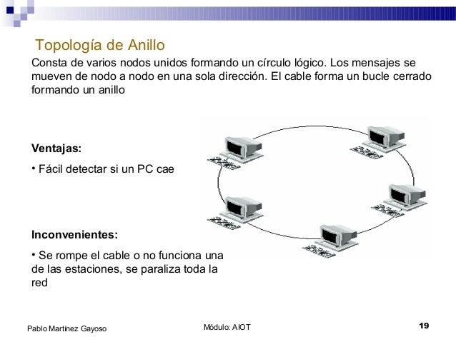 Módulo: AIOT 19Pablo Martínez Gayoso Topología de Anillo Consta de varios nodos unidos formando un círculo lógico. Los men...