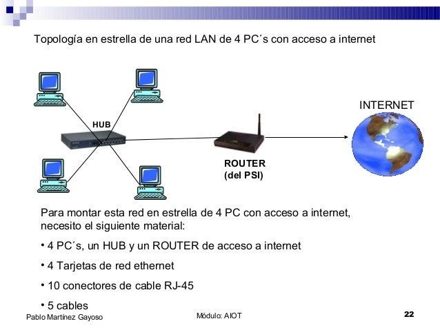 Módulo: AIOT 22Pablo Martínez Gayoso Topología en estrella de una red LAN de 4 PC´s con acceso a internet HUB ROUTER (del ...