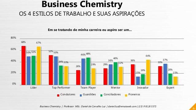 68% 52% 26% 29% 36% 33% 50% 50% 46% 36% 15% 37% 51% 34% 48% 40% 19% 20% 67% 33% 29% 32% 44% 15% 0% 20% 40% 60% 80% Líder T...