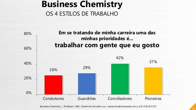 26% 29% 42% 37% 0% 20% 40% 60% 80% Condutores Guardiões Conciliadores Pioneiros 82 Business Chemistry | Professor MSc. Dan...