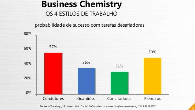 57% 36% 31% 50% 0% 20% 40% 60% 80% Condutores Guardiões Conciliadores Pioneiros 83 Business Chemistry | Professor MSc. Dan...