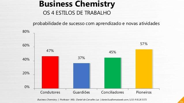 47% 37% 45% 57% 0% 20% 40% 60% 80% Condutores Guardiões Conciliadores Pioneiros 84 Business Chemistry | Professor MSc. Dan...
