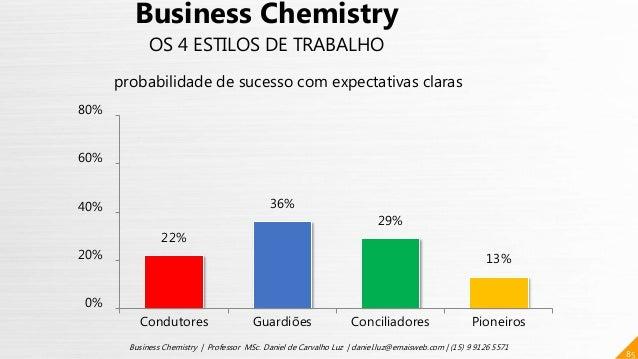 22% 36% 29% 13% 0% 20% 40% 60% 80% Condutores Guardiões Conciliadores Pioneiros 85 Business Chemistry | Professor MSc. Dan...