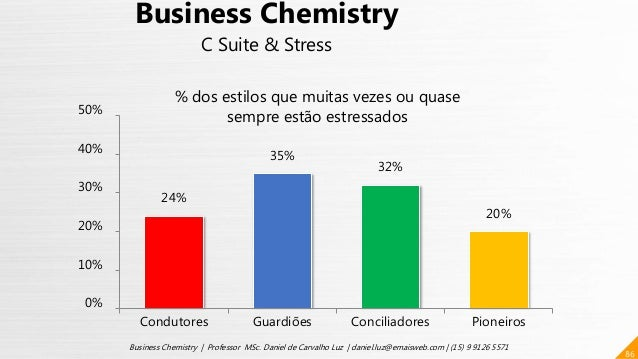 24% 35% 32% 20% 0% 10% 20% 30% 40% 50% Condutores Guardiões Conciliadores Pioneiros 86 Business Chemistry | Professor MSc....