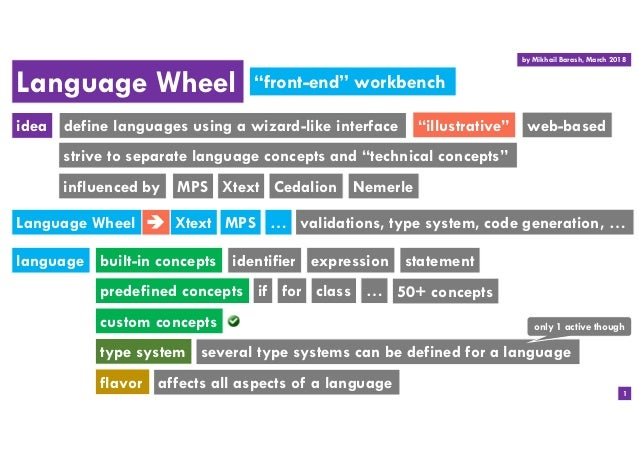 "Language Wheel identifierbuilt-in concepts if language ""front-end"" workbench predefined concepts custom concepts expressio..."