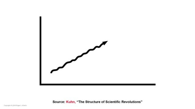 Roger Martin - Scientific Revolution in Management  Slide 2
