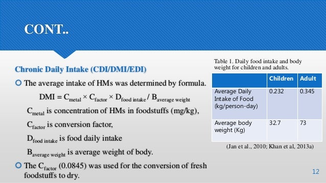 CONT.. Chronic Daily Intake (CDI/DMI/EDI)  The average intake of HMs was determined by formula. DMI = Cmetal × Cfactor × ...