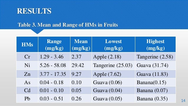 RESULTS 14 Table 3. Mean and Range of HMs in Fruits HMs Range (mg/kg) Mean (mg/kg) Lowest (mg/kg) Highest (mg/kg) Cr 1.29 ...