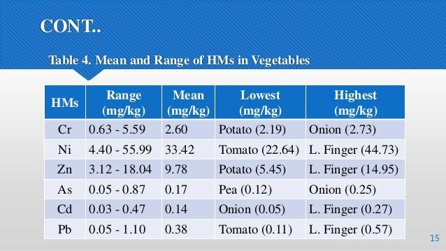 CONT.. 15 Table 4. Mean and Range of HMs in Vegetables HMs Range (mg/kg) Mean (mg/kg) Lowest (mg/kg) Highest (mg/kg) Cr 0....