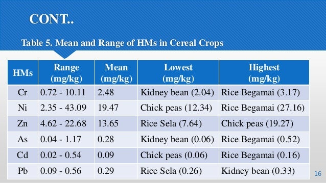 CONT.. 16 Table 5. Mean and Range of HMs in Cereal Crops HMs Range (mg/kg) Mean (mg/kg) Lowest (mg/kg) Highest (mg/kg) Cr ...