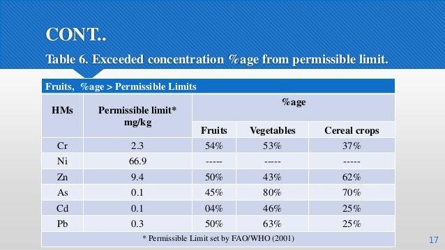 CONT.. Fruits, %age > Permissible Limits HMs Permissible limit* mg/kg %age Fruits Vegetables Cereal crops Cr 2.3 54% 53% 3...