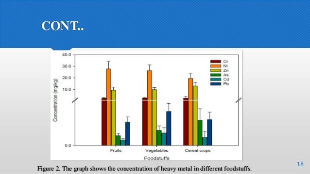 CONT.. 18 Figure 2. The graph shows the concentration of heavy metal in different foodstuffs.