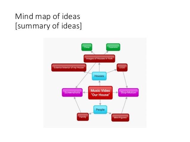 Mind map of ideas [summary of ideas]
