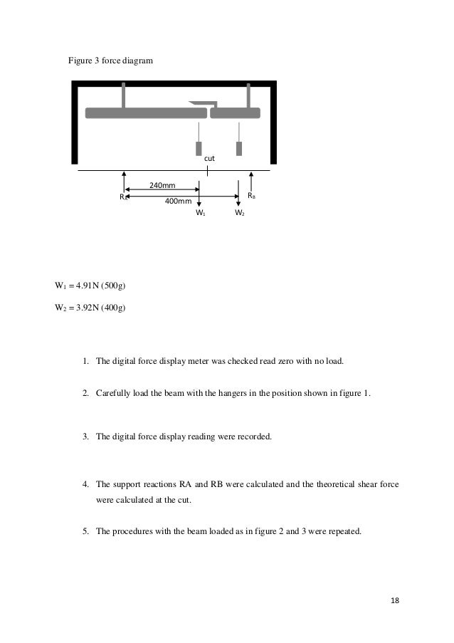 LAB REPORT SHEAR FORCE IN A BEAM