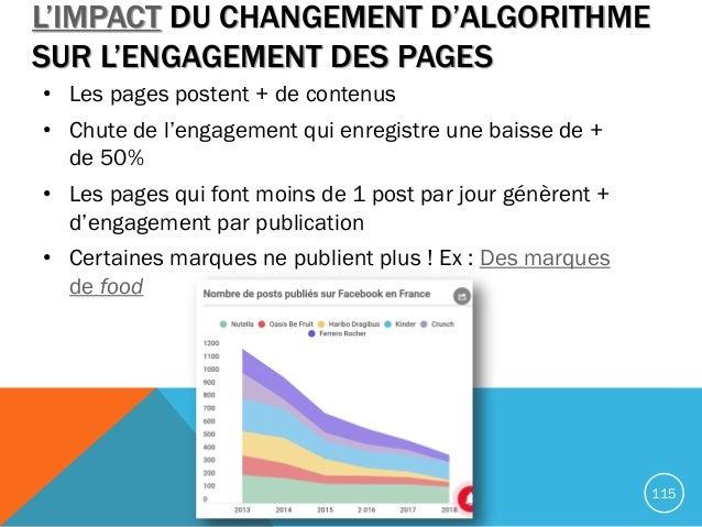 L'IMPACT DU CHANGEMENT D'ALGORITHME SUR L'ENGAGEMENT DES PAGES • Les pages postent + de contenus • Chute de l'engagement q...