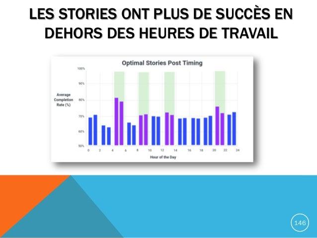 LES STORIES ONT PLUS DE SUCCÈS EN DEHORS DES HEURES DE TRAVAIL 146
