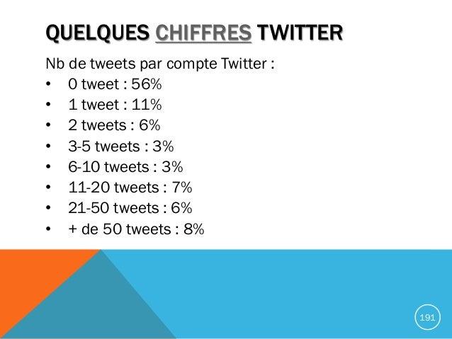 QUELQUES CHIFFRES TWITTER Nb de tweets par compte Twitter : • 0 tweet : 56% • 1 tweet : 11% • 2 tweets : 6% • 3-5 tweets :...