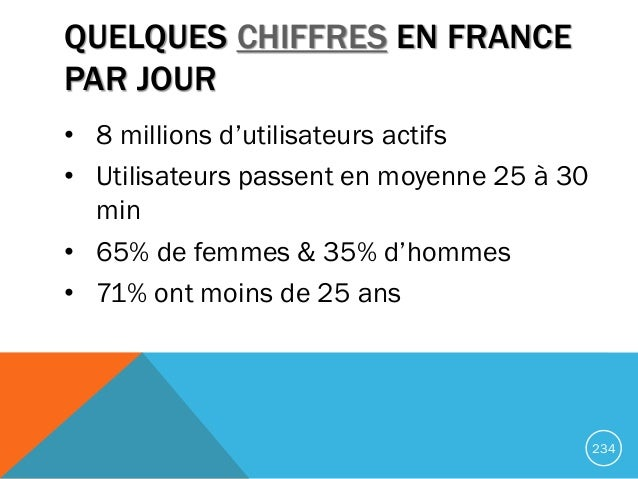 QUELQUES CHIFFRES EN FRANCE PAR JOUR • 8 millions d'utilisateurs actifs • Utilisateurs passent en moyenne 25 à 30 min • 65...