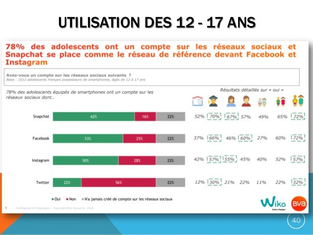 UTILISATION DES 12 - 17 ANS 40